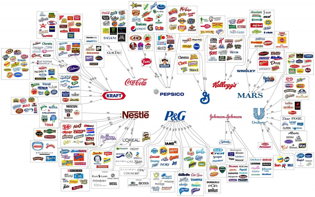 Food Monopoly